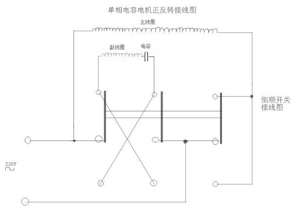 单相电机正反转接线图及其工作原理 单相电机的正反转接线工作原理 单相电机有两个绕组:主绕组又称工作绕组或运行绕组,副绕组又称启动绕组,有的小负载单相电机这两个绕组完全一样,互相可以交换,但多数单相电机(带较大负载的农用电机)为了增大启动力矩,副绕组线圈细、匝数多、阻值大;副绕组与主绕组之间有一启动电容;只要交换两个绕组中的一个绕组的首尾接线就可反转,交换电源L/N是无效的。  当两绕组完全一样,电机可能是三端子接线,1,3为两绕组的公共接线端,接交流电源的L, 2/4端子之间联有启动电容, 如果交流电源的