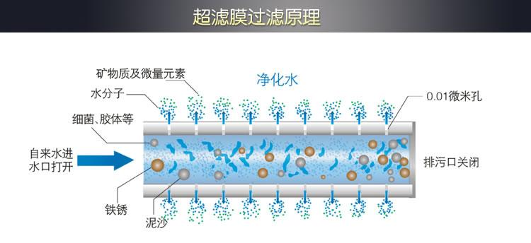 自来水过滤器让您的生活用水更健康更清洁        在家庭日常使用中,人们会根据不同的饮水要求来选择不同滤芯构成的自来水过滤器,自来水过滤器制净化水的过程可以全程监督,新鲜净化水随时随地被制造。随着中国人均经济水平的提高及净水器技术的成熟,净水器正被越来越多的家庭所接受及使用。 自来水过滤器概述   自来水过滤器是过滤自来水,使其完全达到厨房做饭及饮用的标准。这样的净化设备就是自来水过滤器,行业内也叫纯水机或净水器。自来水过滤器直接安装在水龙头上,可以自由切换自来水和净化水。在自来水过滤器的日常使用中,